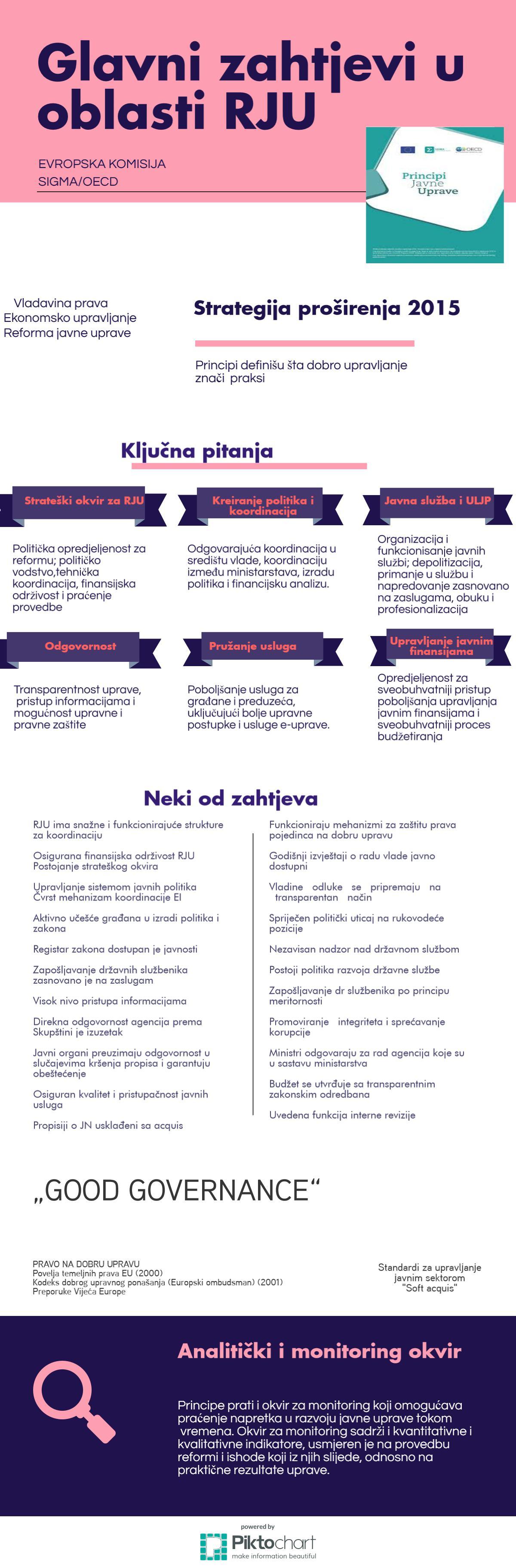 INFOGRAFIKA principi SIGMA